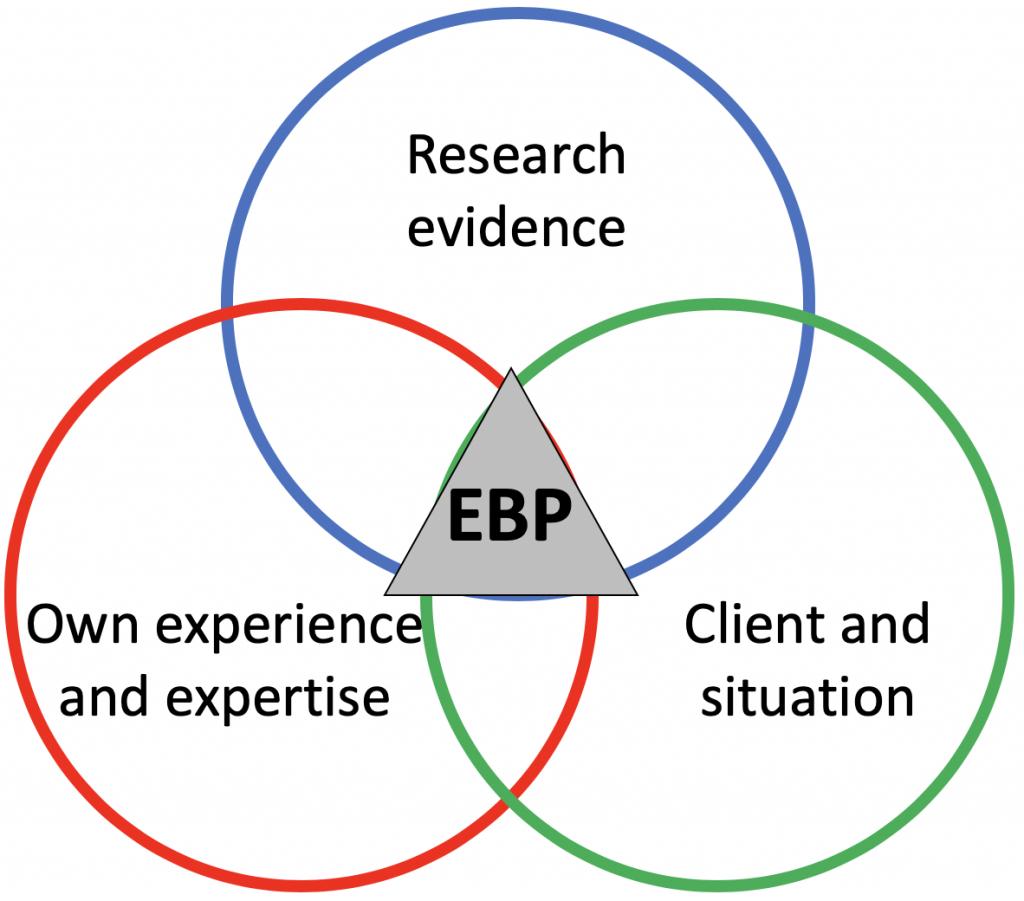 Evidence Based Practice: kijk verder dan wetenschappelijk onderzoek sportwetenschap
