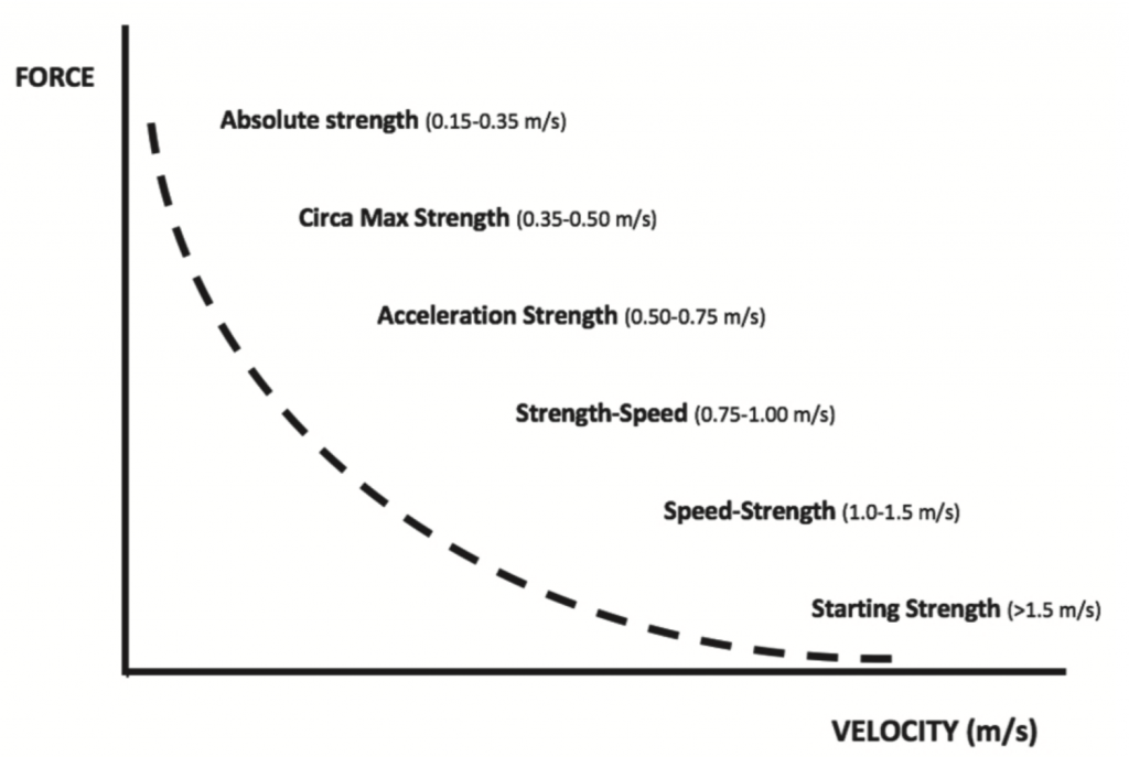 Velocity Based Training (VBT) krachttraining