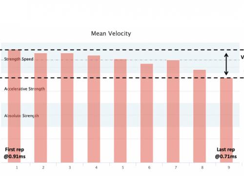 Velocity Loss