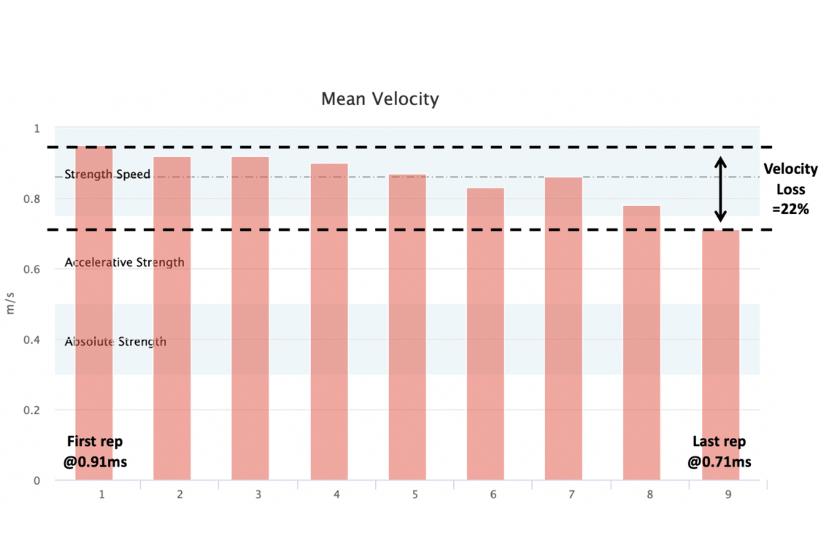 Velocity Loss krachttraining